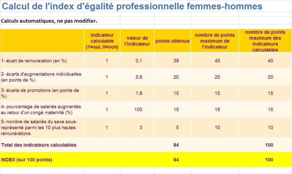 Calcul de l'index d'égalité professionnelle