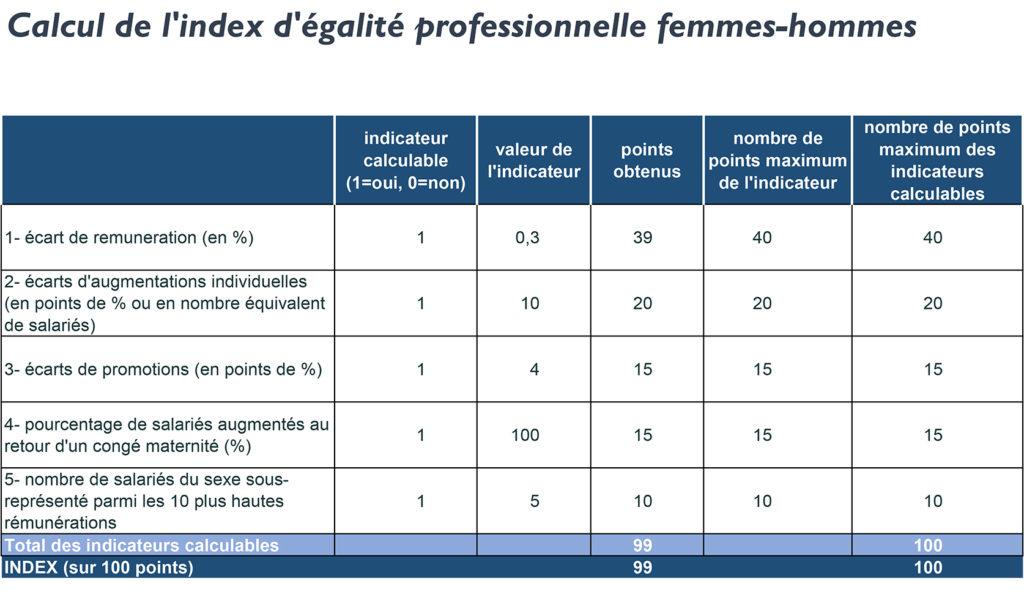 Egalité Femmes/Hommes